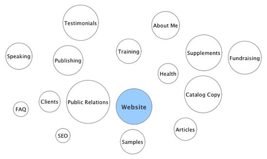How to Plan Out Your Freelance Website Content In Under an Hour